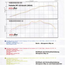 Yamaha MT-10 Leistungsdiagramm by PVM Motosport GmbH